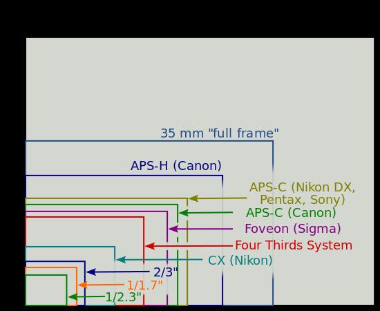 550px-Sensor_sizes_overlaid_inside_-_updated.svg