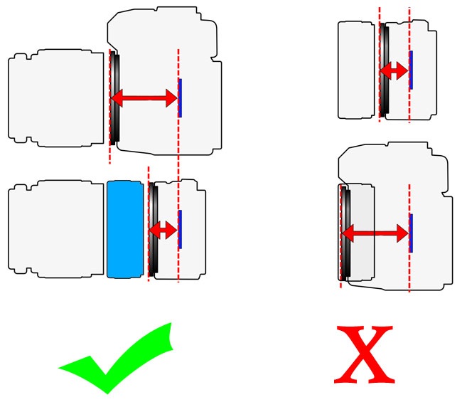 Flange focal distance
